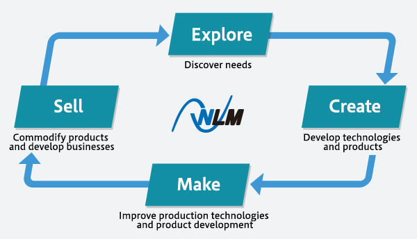 Explore(Discover needs)→Create(Develop technologies and products)→Make(Improve production technologies and product development)→Sell(Commodify products and develop businesses)
